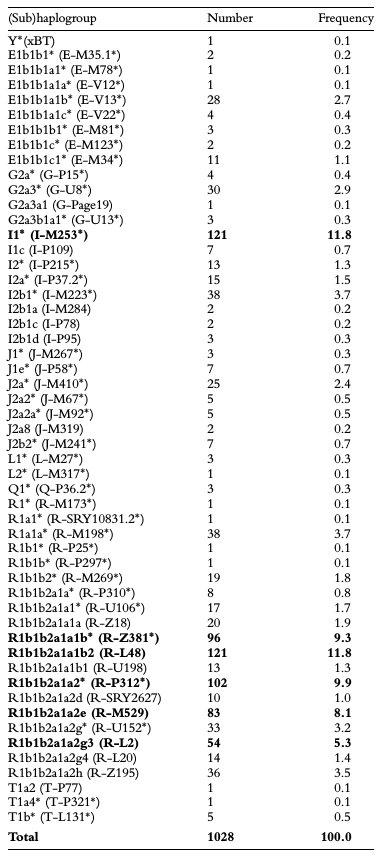 Une récente diffusion de l'haplogroupe R-M269 en Europe de l'ouest a